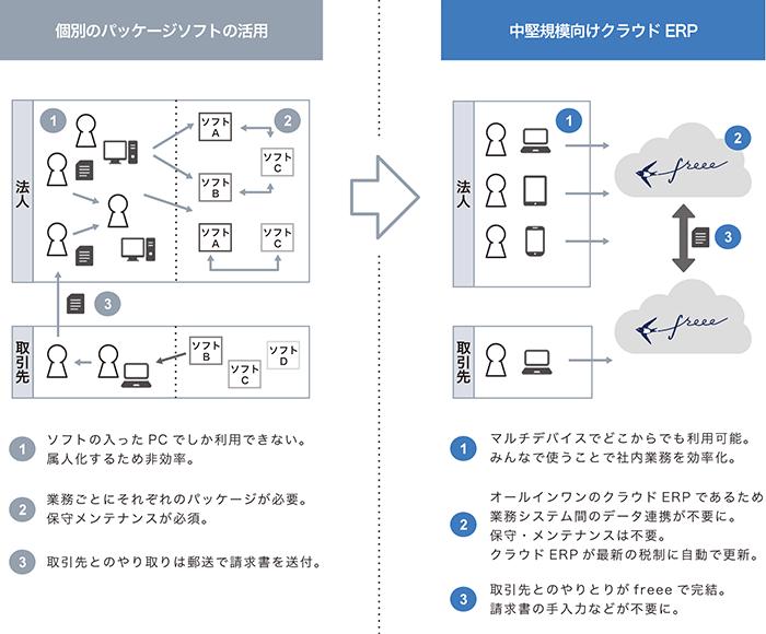 中堅規模向けクラウドERPのコンセプト図2