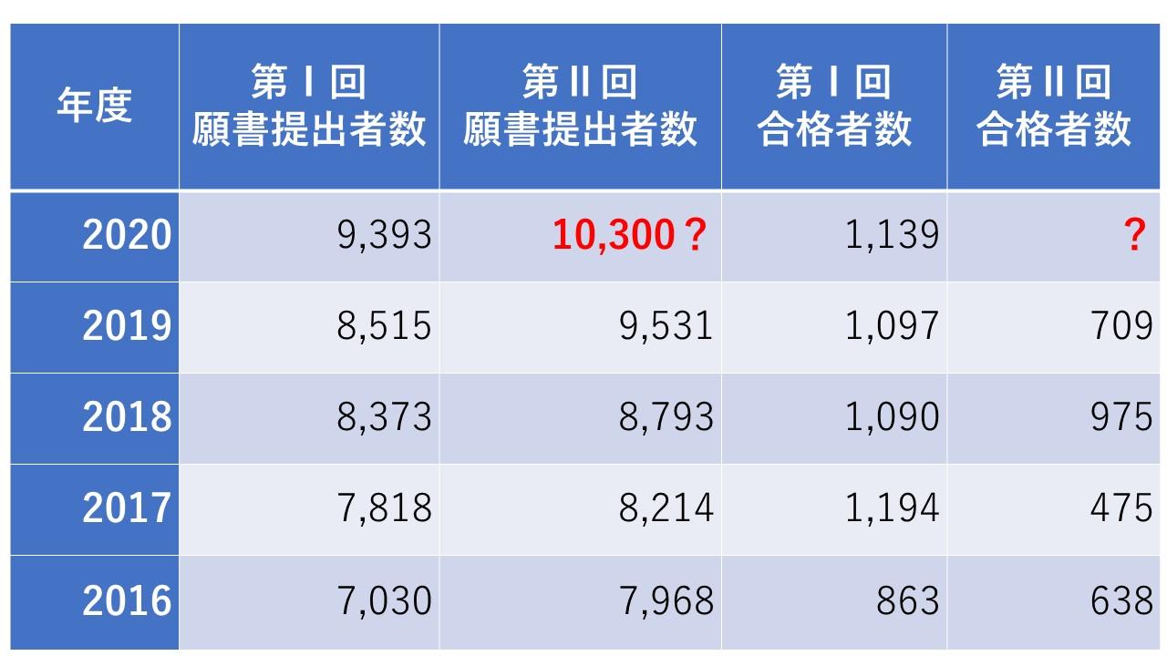 公認 会計士 合格 率 【2021年】公認会計士試験に強い大学はどこ?年収や合格率も紹介